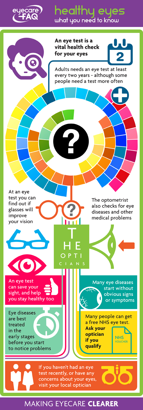 Healthy Eyes – What You Need to Know