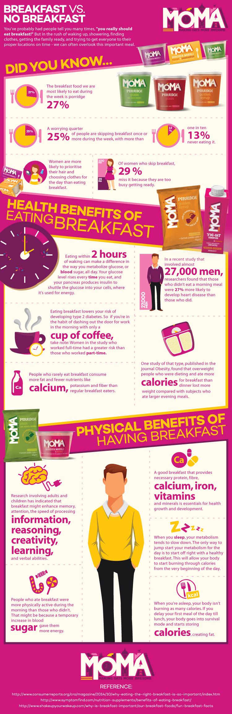 Breakfast-vs.-No-Breakfast - The health benefits of eating breakfast
