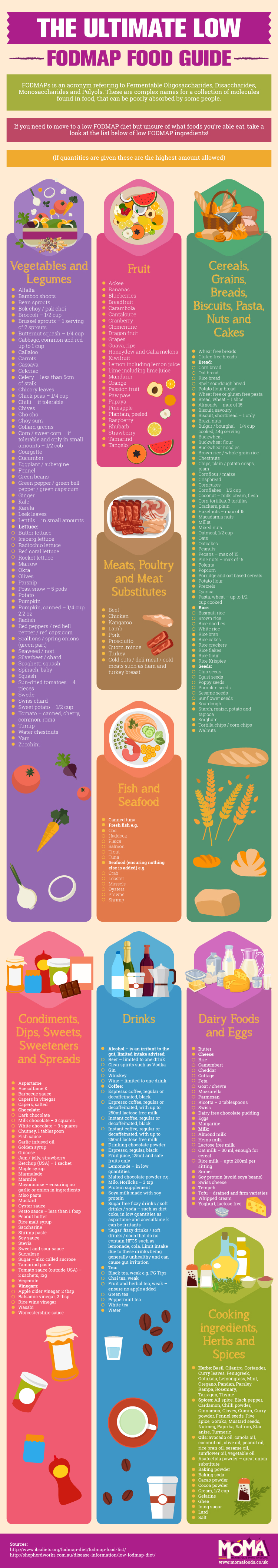 Ultimate-Low-FODMAP-Food-Guide = Eating Low FODMAP Food Can Help with IBS Symptoms