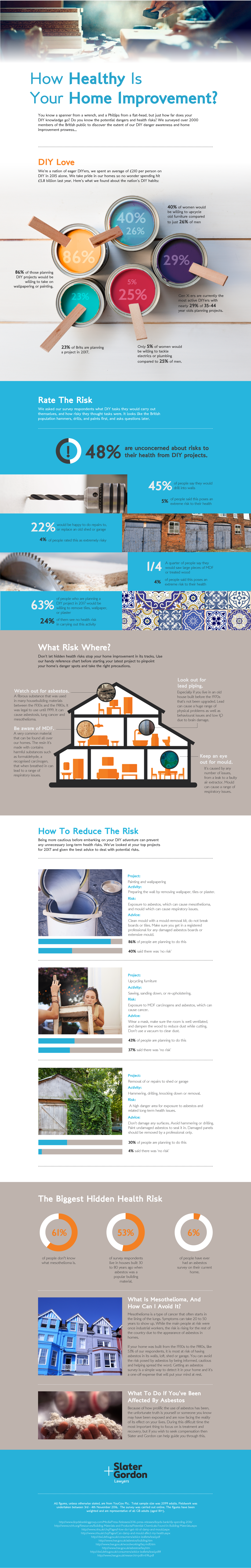 How Healthy is Your Home Improvements? Infographic